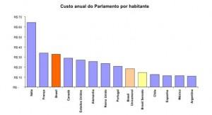 Costo del Parlamento per abitante