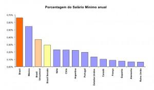 Rapporto col salario minimo